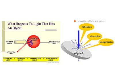 ทิศทางของแสง (Direction of Light) ที่มีผลต่อการภาพใน ระบบ Machine Vision